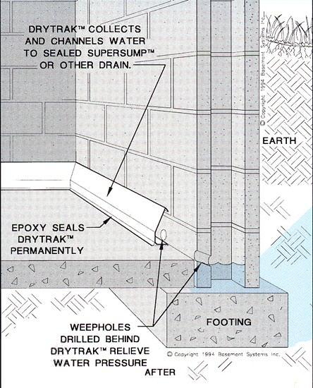 Baseboard Basement Drain Pipe System In Greater Boston Homes - Waterproofing concrete basement